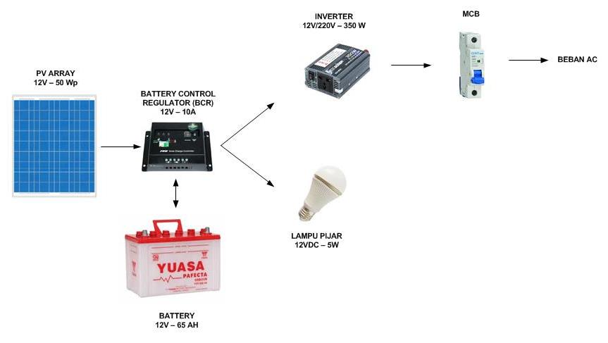 Solar Home System  Shs  Pembangkit Listrik Tenaga Surya